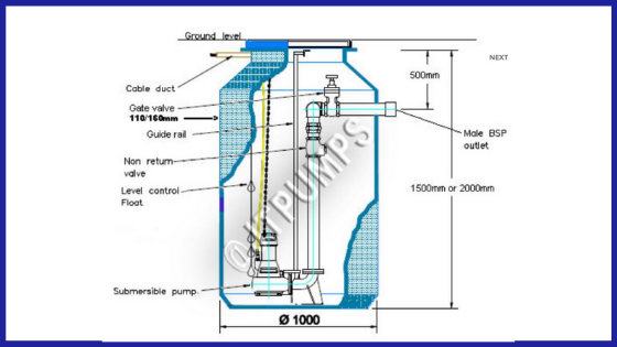 Diagram of a sewage pumping station