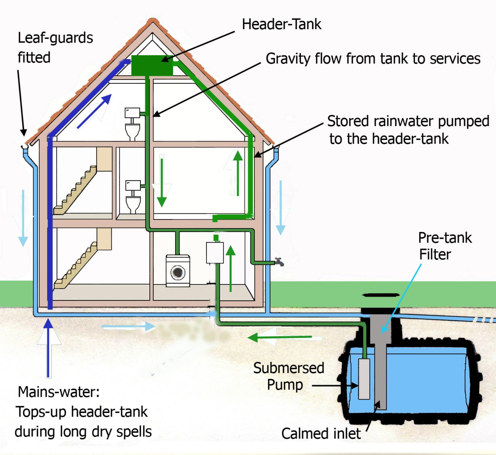 Rain harvesting 2600l for Pictures of rainwater harvesting system
